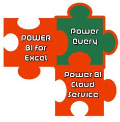 Power BI & Power Query
