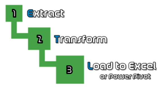 Power Query ETL